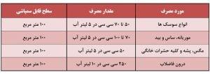 جدول میزان مصرف و نوع آفت سایپرمترین بهداشتی هلاک